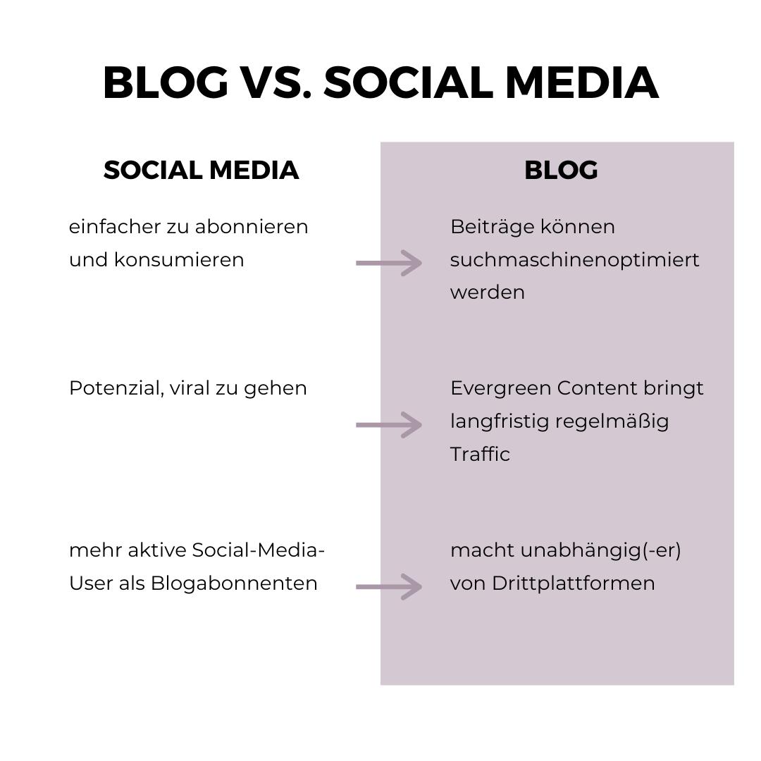 Die Vorteile von Social Media vs. die Vorteile eines Blogs